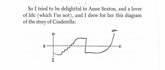 an analysis of cinderella by anne sexton Robbins library digital projects cinderella bibliography the cinderella bibliography biography, criticism, theory, and analysis anne sexton.